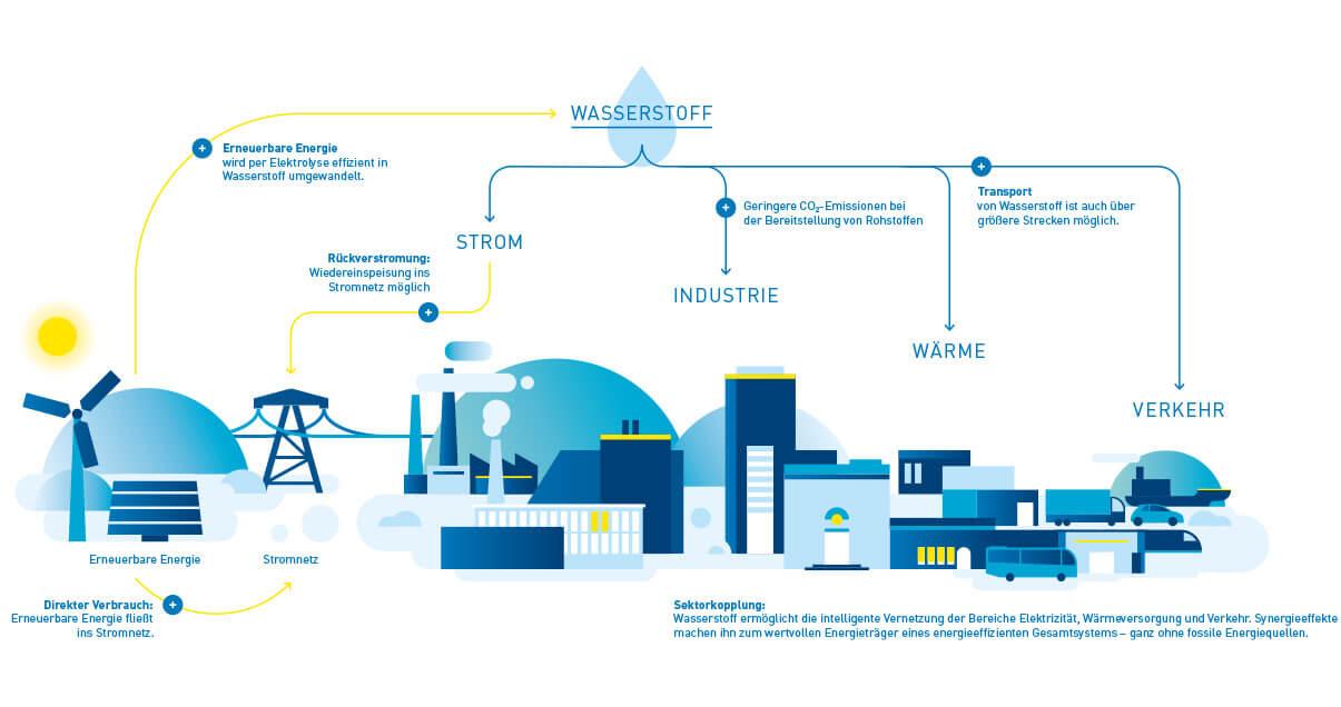 Die Vision der Initiative Wasserstoff Brennstoffzelle Deutschland: synergetische Vernetzung durch Wasserstoff.