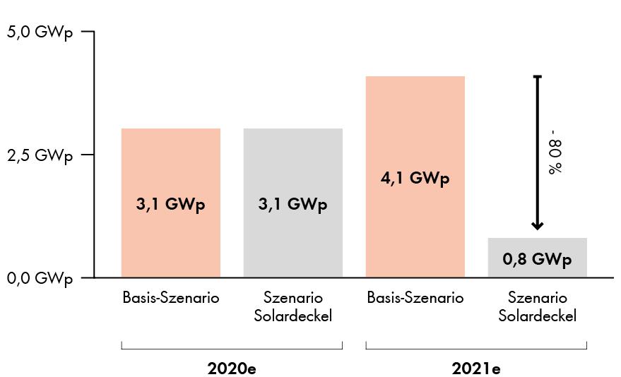 Grafik neuinstallierte Photovoltaikanlagen Deutschland 2020 und 2021